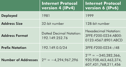 Differences-between-IPv4-and-IPv6.png