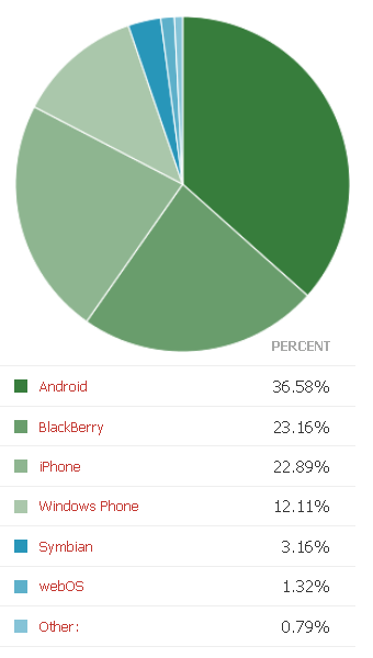 Best-Business-Smartphone-in-Europe-eWEEK-reader-poll-2011.png