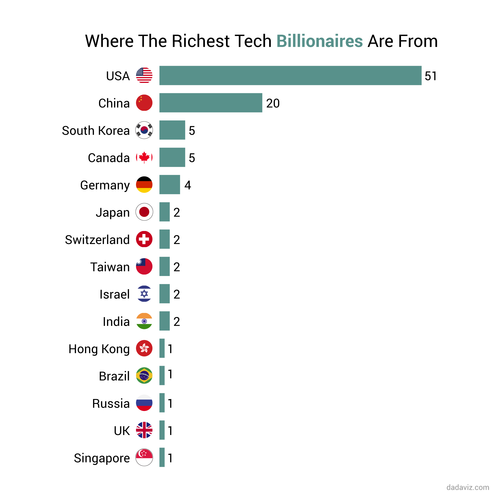 Richest-Tech-Billionaires-From-Around-The-Globe.png