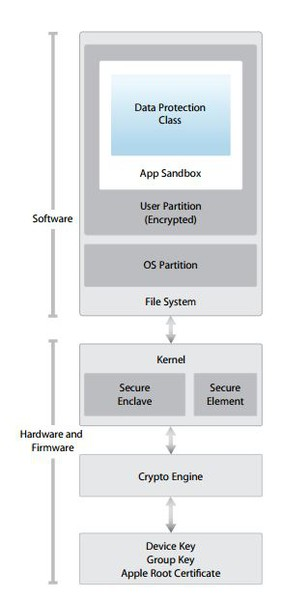 iOS-encryption-and-data-protection-Security-architecture.jpg