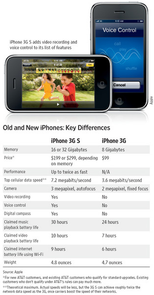 iphone3GS-and-Iphone3G-difference.jpg