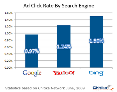 Chitika-search-click-rate.png
