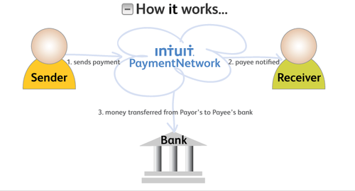 Payment Network Intuit