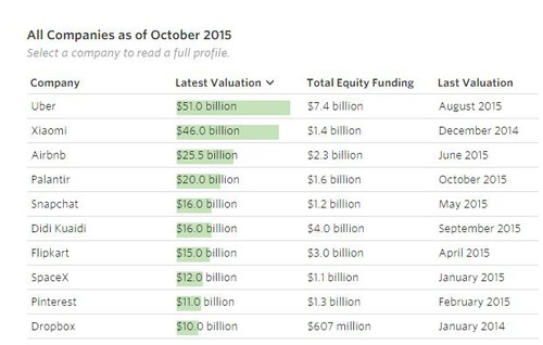 Top-10-companies-valued-at-1-billion.jpg
